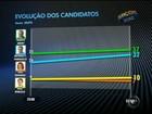 Em Sorocaba, SP, Amary tem 37% e Pannunzio, 32%, aponta o Ibope