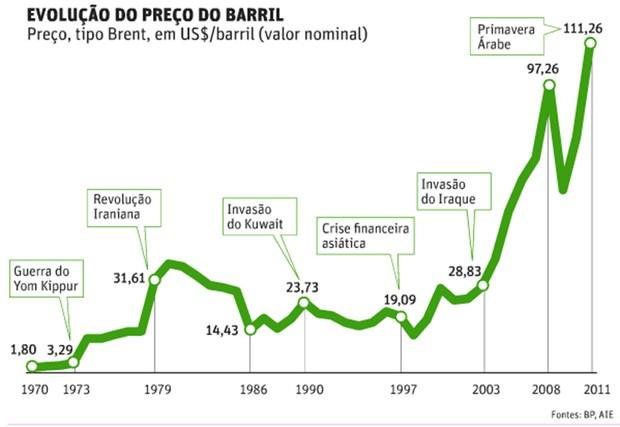 Evolução no preço do barril de petróleo (Foto: Reprodução)