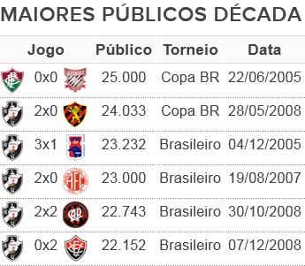 tabela públicos recentes São Januário (Foto: Arte Esporte)