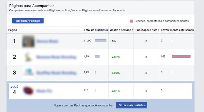 Ranking de comparação de páginas criado em uma página do Facebook (Foto: Reprodução/Marvin Costa)