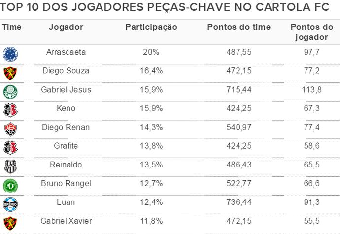 tabela peças-chave cartola fc (Foto: Cartola FC)