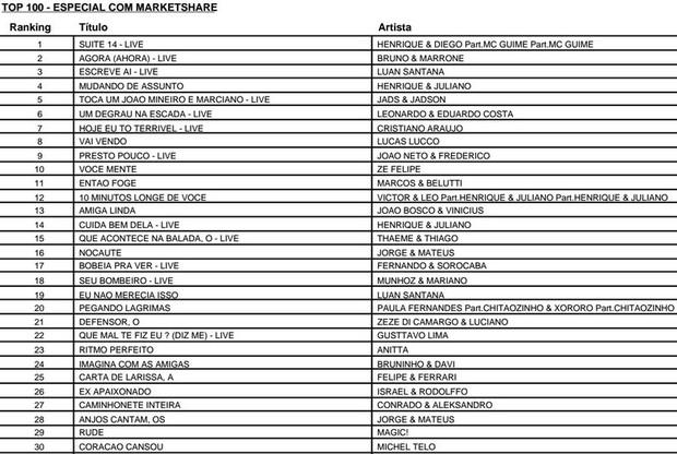 Listado Musica Ego Sertanejo Domina Lista Das M 250 Sicas