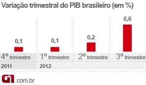 PIB brasileiro - variação trimestral (Foto: Editoria de Arte/G1)