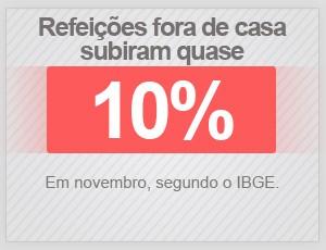 Refeições fora de casa sobem quase 10% em novembro, diz o IBGE (Foto: Arte/G1)