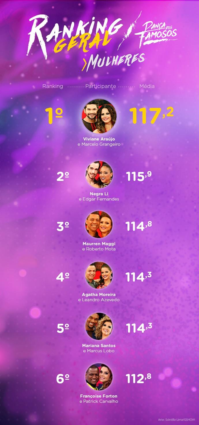 ranking geral das mulheres (Foto: sdsfdsfsd)
