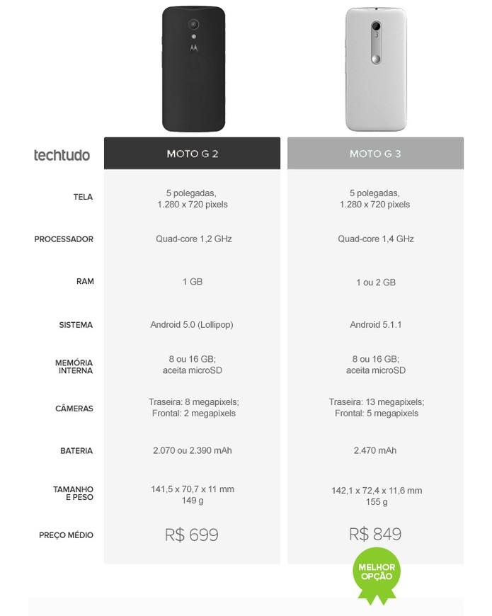 Tabela comparativa entre o Moto G 2 (2014) e o Moto G 3 (2015) (Foto: Arte/TechTudo)