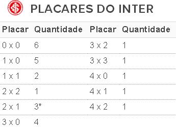 tabela, Inter, placares, 2016 (Foto: Reprodução)
