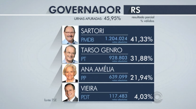 Com 45% das urnas apuradas, Sartori tem 41%, Tarso tem 31% e Ana Amélia tem 21%
