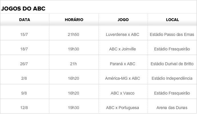 Tabela do ABC (Foto: Reprodução)