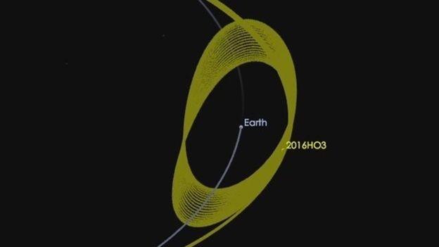 Gravidade impede que asteróide se afaste demais da Terra (Foto: Nasa)