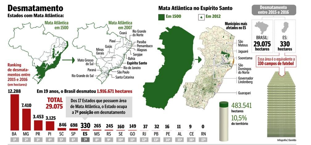 Mapa desmatamento no Espírito Santo (Foto: Arte/ A Gazeta)