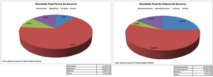 Gráficos com resultado final do plebiscito de 1993 (Foto: Divulgação/TSE) (Foto: Gráficos com resultado final do plebiscito de 1993 (Foto: Divulgação/TSE))