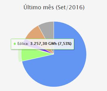 Participação de cada fonte de eletricidade no mês de setembro de 2016 (Foto: Seeg)