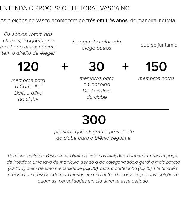 info eleções vasco (Foto: arte esporte)