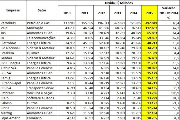 Lista das 20 empresas brasileiras com maior estoque de dívida bruta (Foto: Reprodução/Economatica)