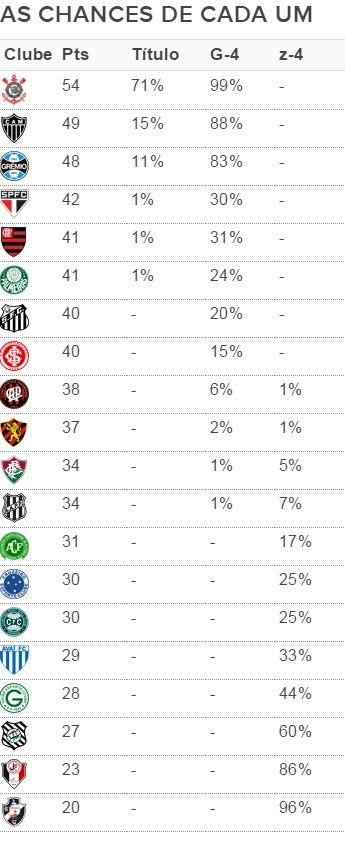 As chances de cada um no Brasileirão (Foto: Site Infobola)