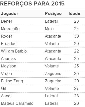Tabela Jogadores Chapecoense 2015 (Foto: Reprodução)