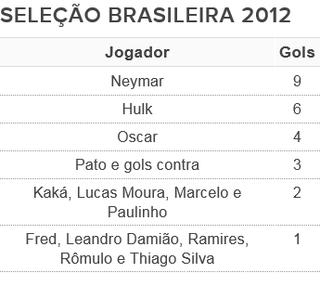 tabela artilheiros seleção brasileira 2012 (Foto: Arte: GloboEsporte.com)