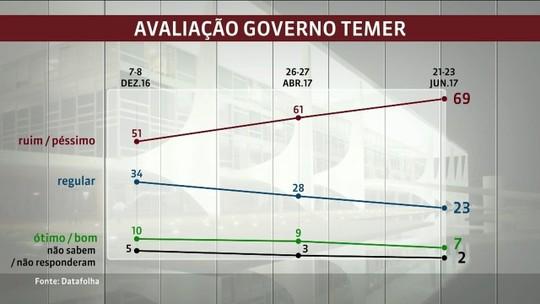 Pesquisa Datafolha mostra que Temer tem 7% de aprovação