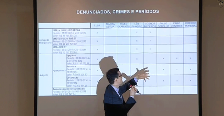 O procurador do Ministério Público Deltan Dallagnol explica o esquema