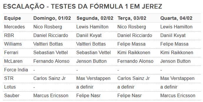 Escalação dos testes da Fórmula 1 em Jerez de la Frontera (Foto: GloboEsporte.com)