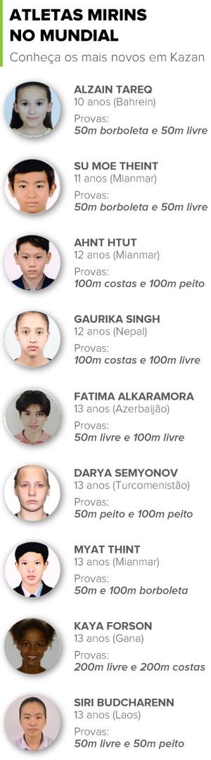 info - ATLETAS MIRINS mundial KAZAN (Foto: Editoria de Arte)