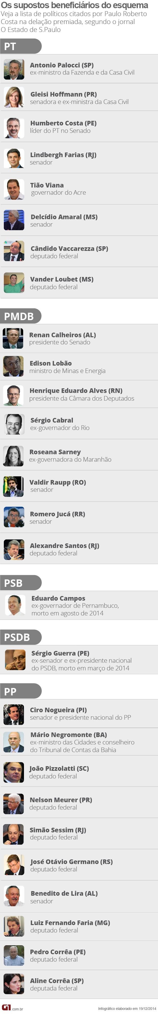 VALE ESTE (2)!!!!! Lista dos políticos mencionados por Paulo Roberto Costa na delação premiada (Foto: Arte/G1)
