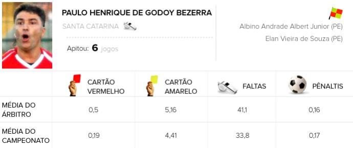INFO ARBITROS Corinthians x Fluminense Paulo Henrique de Godoy Bezerra   (Foto: Editoria de Arte)