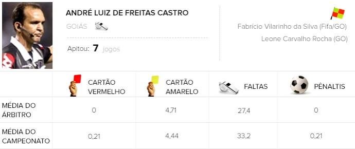 info árbitros André Luiz de Freitas Castro (Foto: Editoria de Arte)