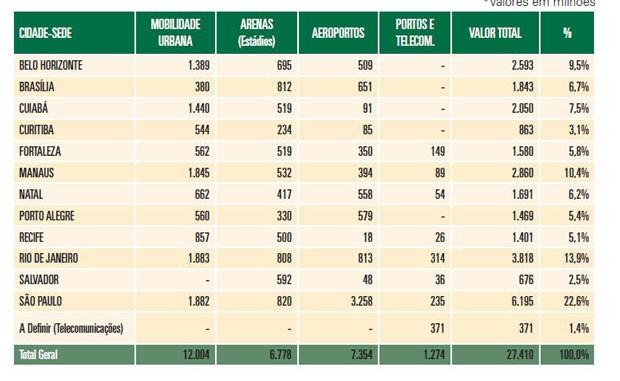 dados do relatorio do tcu sobre gastos da copa 2014 (Foto: Divulgação)