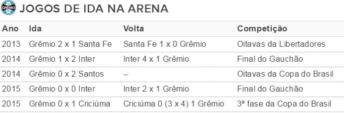 tabela mata-mata Grêmio Arena (Foto: Reprodução)