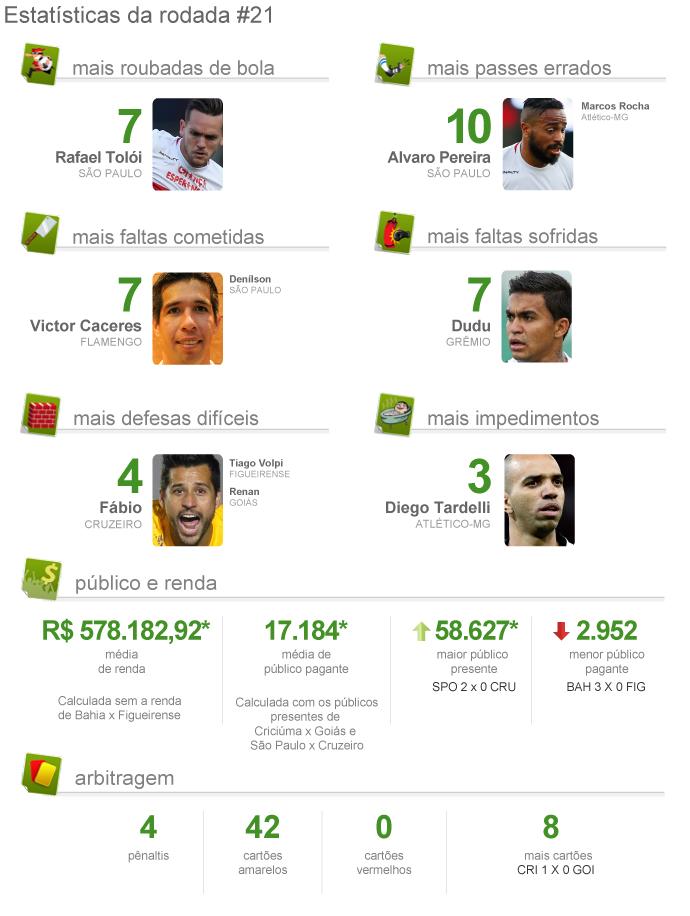 INFO Pacotão ESTATÍSTICAS DA RODADA 21 brasileirão (Foto: Globoesporte.com)
