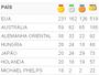 Se fosse um país, Phelps seria sétimo maior medalhista da natação olímpica