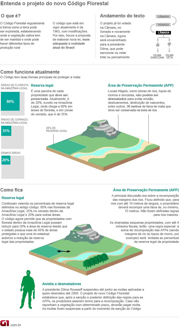 Entenda o Código Florestal aprovado pela Câmara 25.04 (Foto: Editoria de arte/G1)