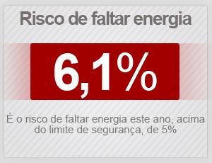 risco de faltar energia em 2015 (Foto: G1)