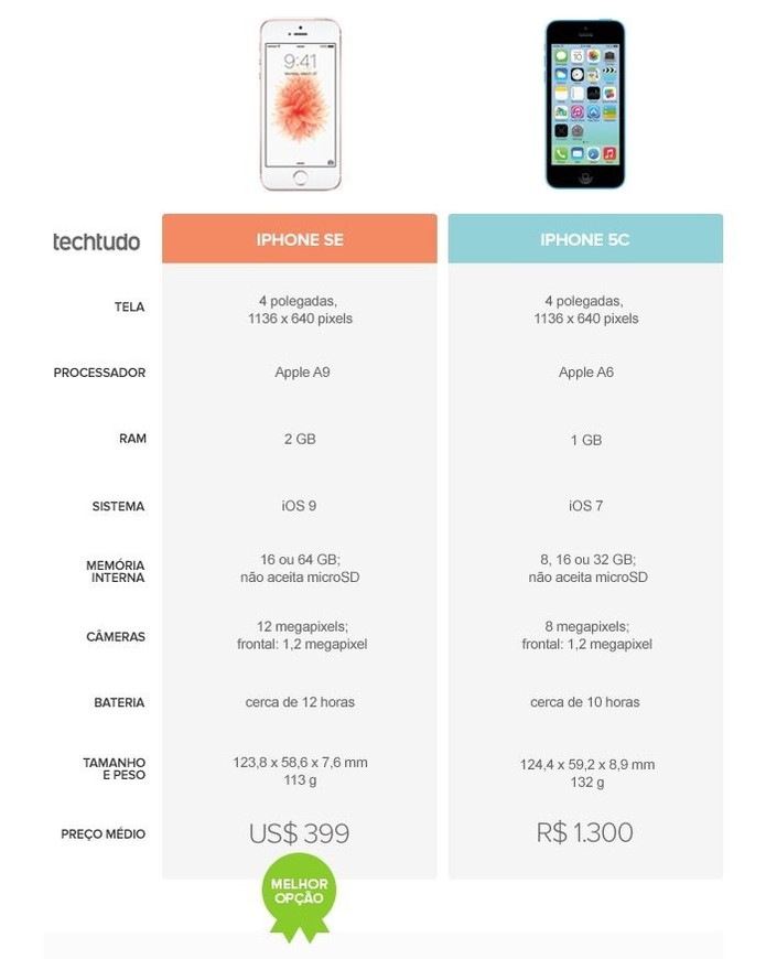 Tabela comparativa entre iPhone SE e iPhone 5C (Foto: Arte/TechTudo)