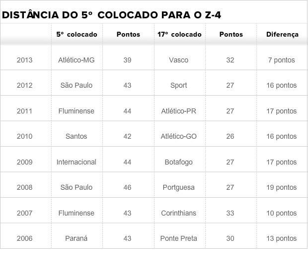 Tabela (Foto: Globoesporte.com)