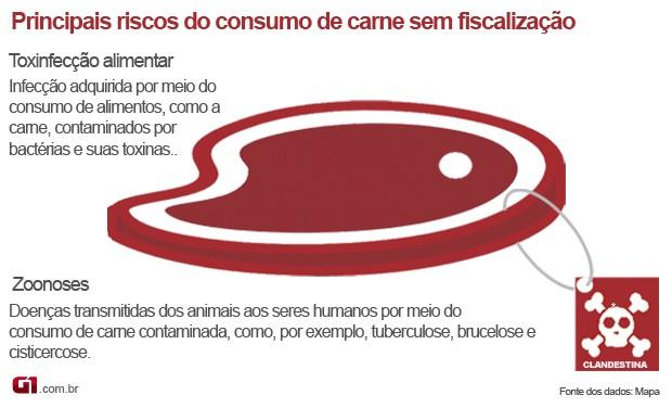 Infográfico sobre os riscos do consumo de carne sem inspeção (Foto: Anderson Viegas/Do G1 MS)