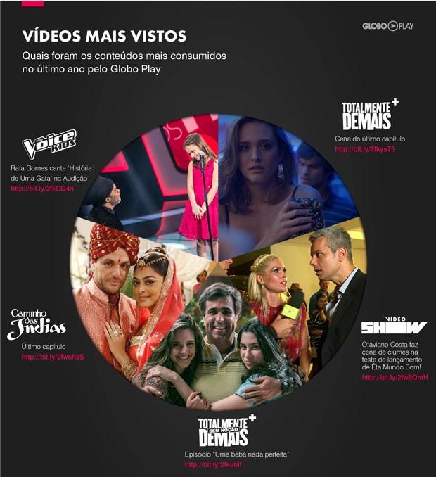 Ranking dos conteúdos mais vistos do Globo Play (Foto: Divulgação)
