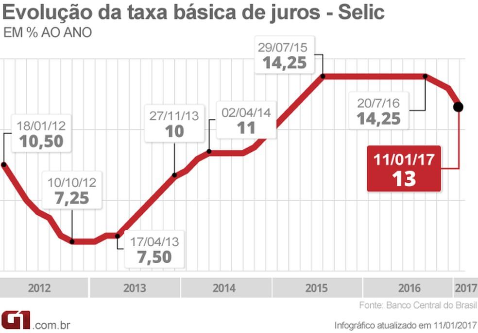 Evolução da taxa Selic, decidida pelo Copom, do Banco Central (Foto: Arte/G1)