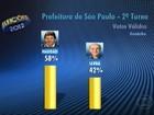 Em SP, Haddad tem 58% dos votos válidos, e Serra, 42%, diz Datafolha