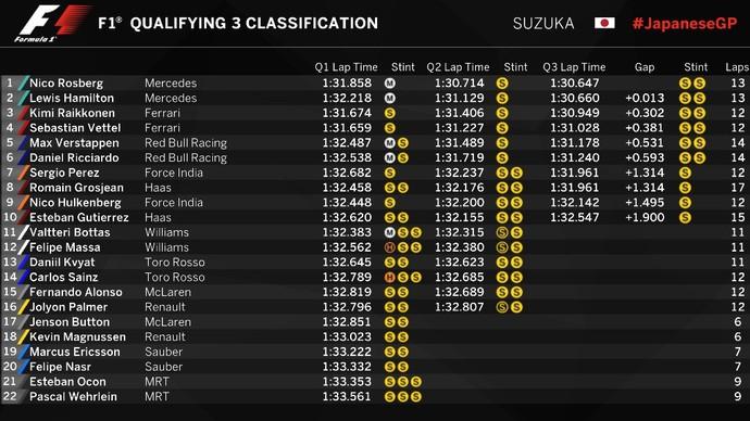 Resultado do treino classificatório para o GP do Japão (Foto: Divulgação)
