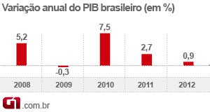 PIB 2012 - variação anual (Foto: Editoria de Arte/G1)