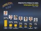 Candidatos comentam 1ª pesquisa Ibope para a eleição em Piracicaba