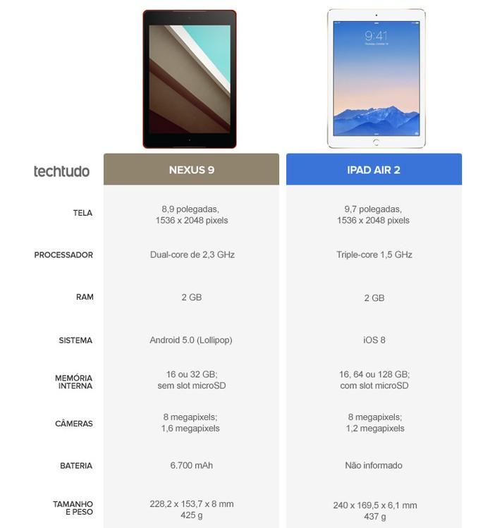 Especificações do Nexus 9 e do iPad Air 2 (Foto: Arte/TechTudo)