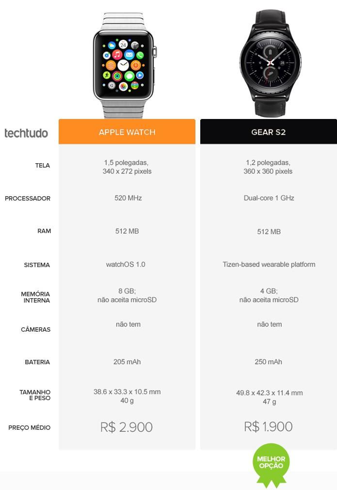Comparativo Apple Watch Gear S2 (Foto: Arte/TechTudo)