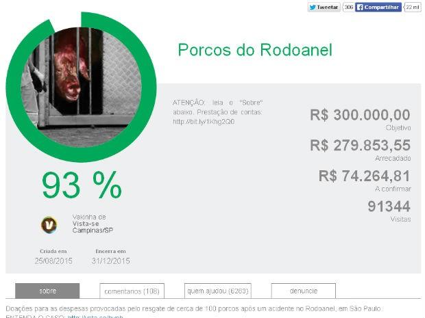 Vaquinha para porcos do Rodoanel arrecada R$ 280 mil em uma semana (Foto: Reprodução)