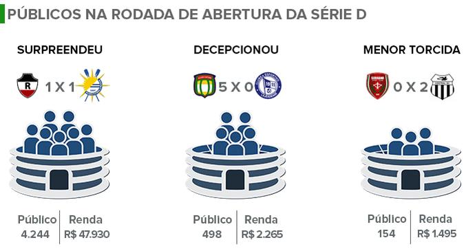 Público Série D 2015 (Foto: Adelmo Paixão)