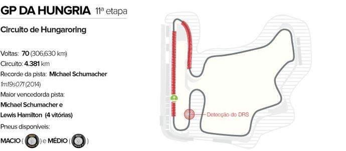 Circuito GP da Hungria (Foto: Editoria de Arte)