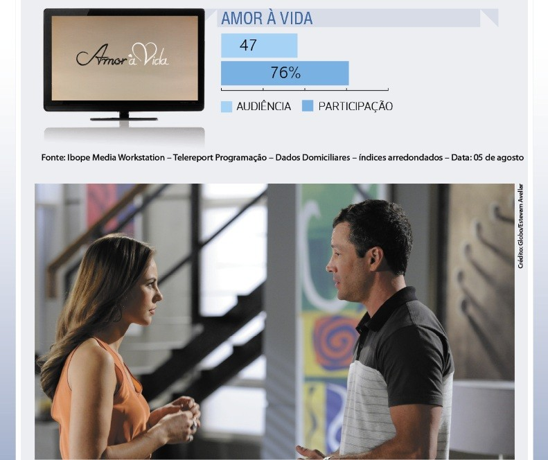 Amor à Vida (Foto: Rede Bahia )